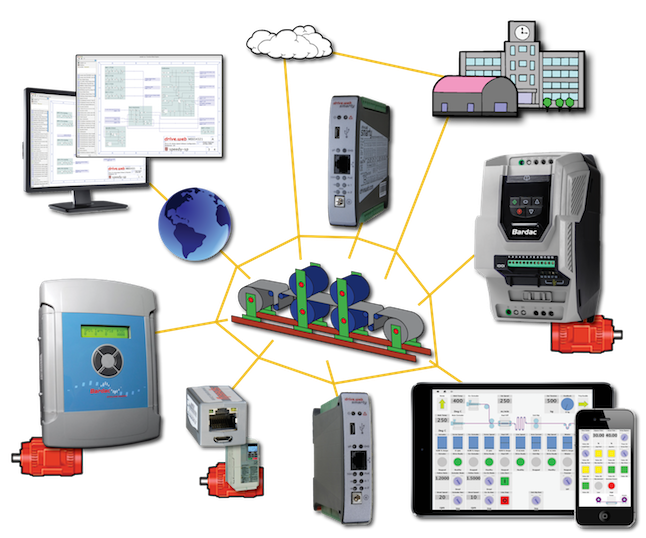 drive.web uses TCP/IP over Ethernet to provide robust connectivity between AC drives, DC drives, remote i/o, PLCs, operator stations and SCADA systems.